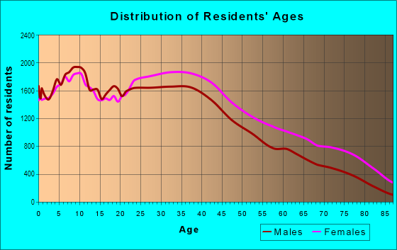 Age and Sex of Residents in Harlem in New York, NY