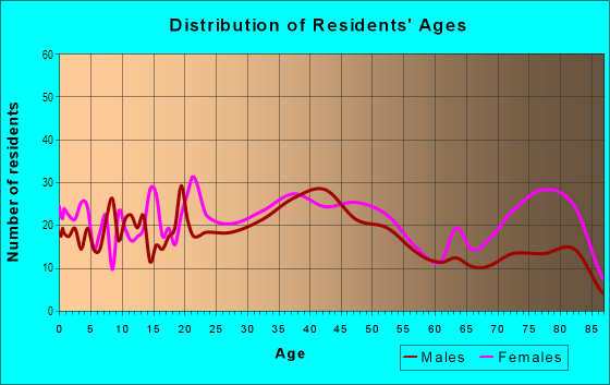 Age and Sex of Residents in North Johnson City in Johnson City, NY