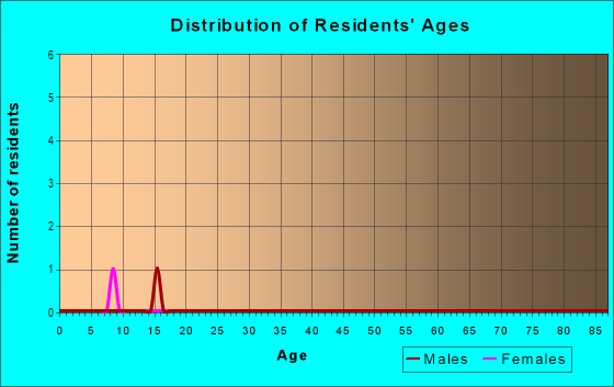 Age and Sex of Residents in The Headlands in Pacifica, CA