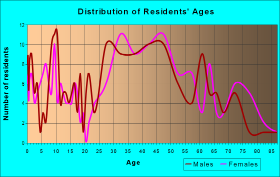 Age and Sex of Residents in Manhasset Isle in Port Washington, NY