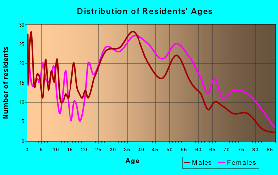 Age and Sex of Residents in Sparta in Ossining, NY
