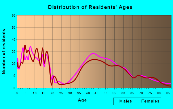 Age and Sex of Residents in Fox Meadow in Scarsdale, NY