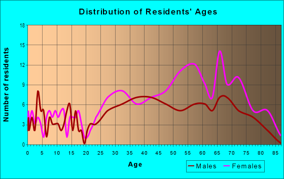Age and Sex of Residents in Bon Aire in Suffern, NY