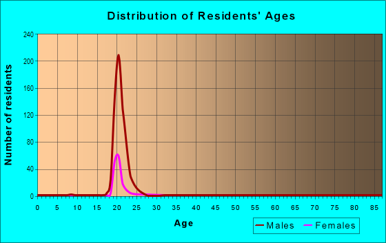 Age and Sex of Residents in Cornell University in Ithaca, NY
