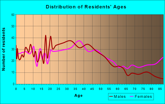 Age and Sex of Residents in Fisher Hill in White Plains, NY