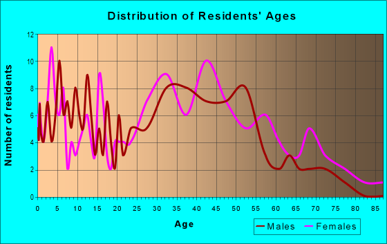 Age and Sex of Residents in Woodcrest Heights in White Plains, NY