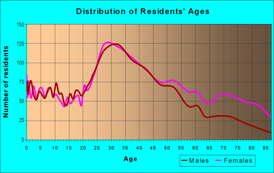 Age and Sex of Residents in Downtown White Plains in White Plains, NY