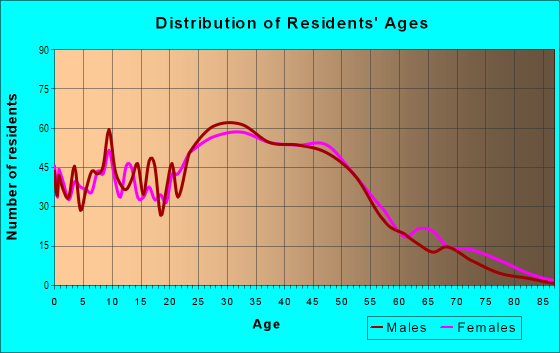 Age and Sex of Residents in Westview in Pacifica, CA