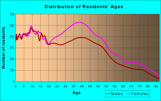 Age and Sex of Residents in Canarsie in Brooklyn, NY