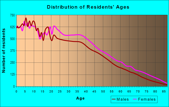 Age and Sex of Residents in Bushwick in Brooklyn, NY