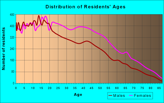 Age and Sex of Residents in Crown Heights South in Brooklyn, NY