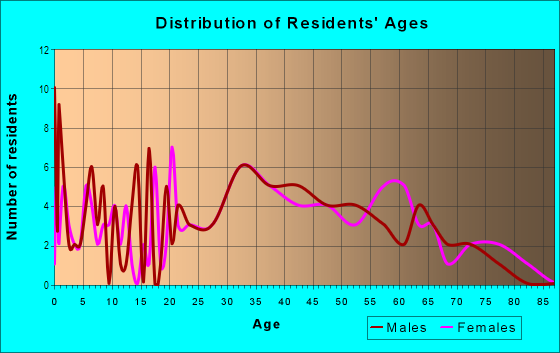 Age and Sex of Residents in Floyd Bennett in Brooklyn, NY
