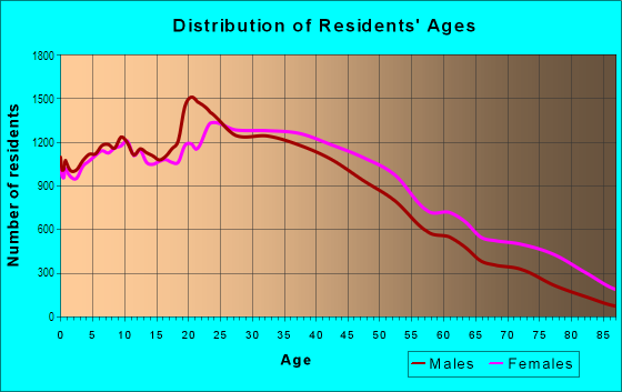 Age and Sex of Residents in Washington Heights in New York, NY