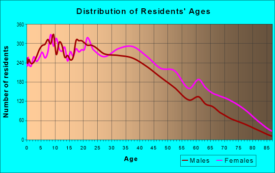 Age and Sex of Residents in Manhattanville in New York, NY