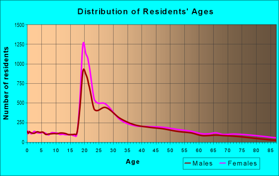 Age and Sex of Residents in Morningside Heights in New York, NY