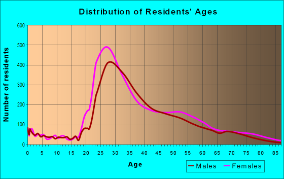 Age and Sex of Residents in Gramercy Park in New York, NY