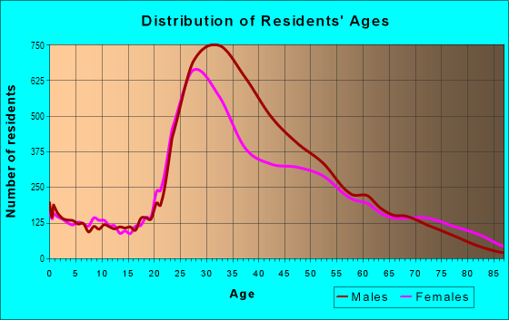 Age and Sex of Residents in Hell's Kitchen in New York, NY