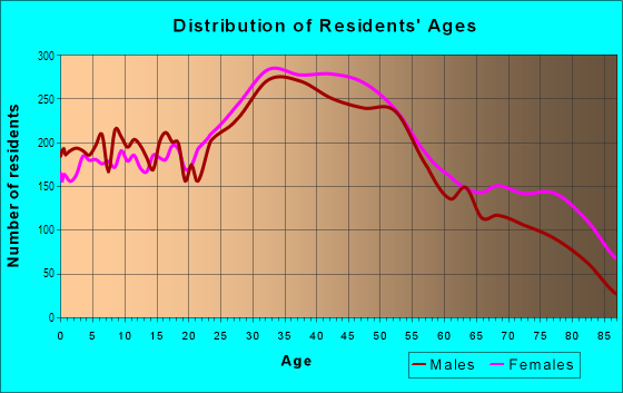 Age and Sex of Residents in Auburndale in Flushing, NY