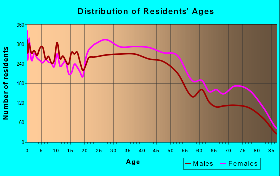 Age and Sex of Residents in Kew Gardens Hill in Flushing, NY