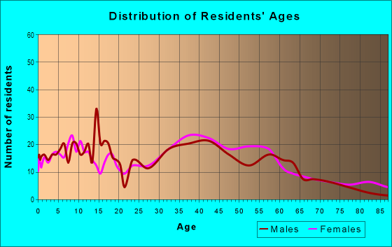 Age and Sex of Residents in Pinole Waterfront in San Pablo, CA