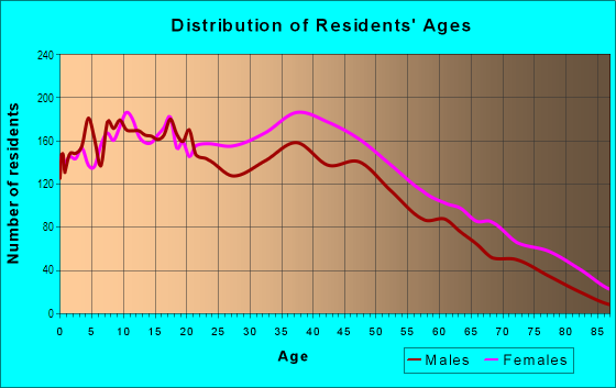 Age and Sex of Residents in Hollis in Hollis, NY
