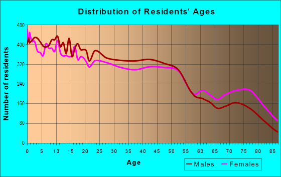 Age and Sex of Residents in Ocean Parkway in Brooklyn, NY
