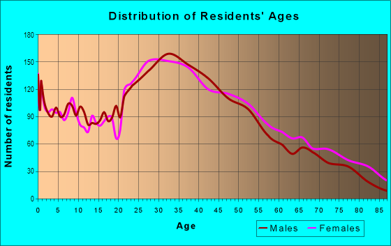 Age and Sex of Residents in Kew Gardens in Kew Gardens, NY