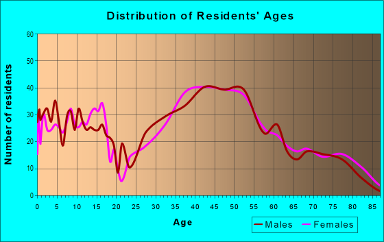 Age and Sex of Residents in Hillsdale in Pleasant Hill, CA