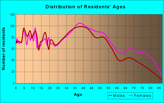Age and Sex of Residents in Oakwood Beach in Staten Island, NY