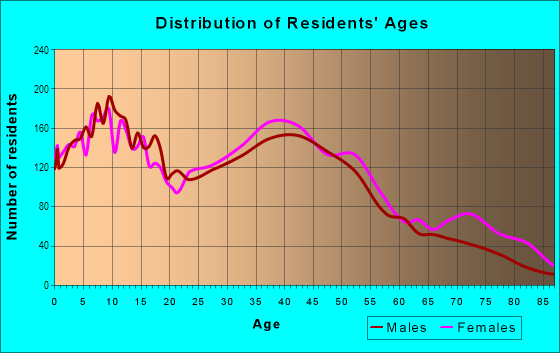 Age and Sex of Residents in West Brighton in Staten Island, NY