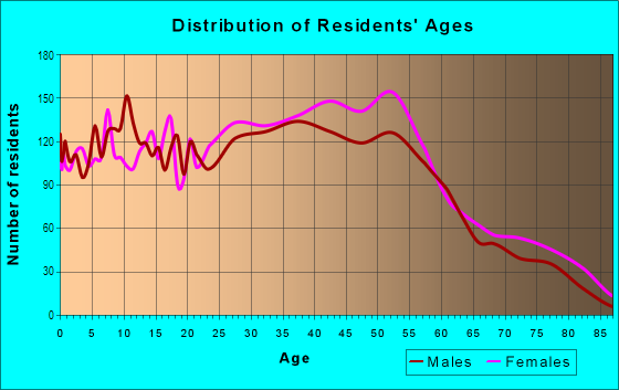 Age and Sex of Residents in Bloomfield in Staten Island, NY
