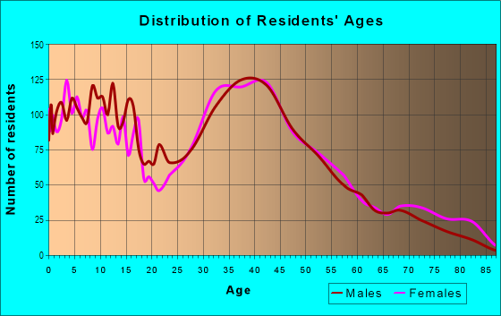 Age and Sex of Residents in Tottenville in Staten Island, NY