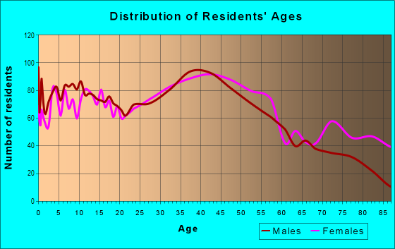 Age and Sex of Residents in Sunnyside in Staten Island, NY
