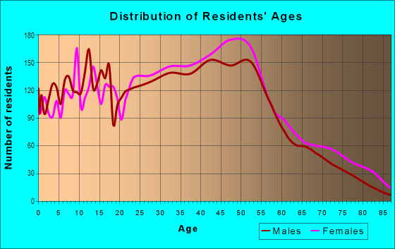 Age and Sex of Residents in New Springville in Staten Island, NY