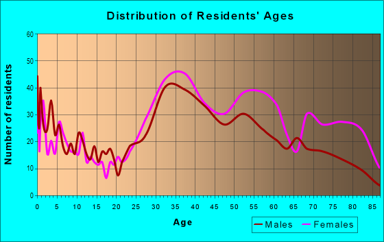 Age and Sex of Residents in Cedar Knolls in Bronxville, NY