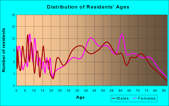 Age and Sex of Residents in Beech Hill in Scarsdale, NY