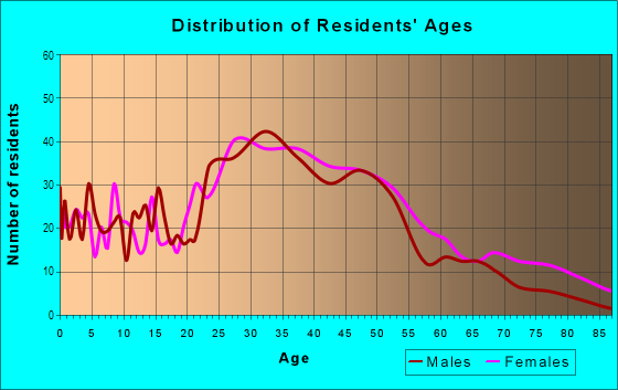 Age and Sex of Residents in Ellwanger Barry in Rochester, NY