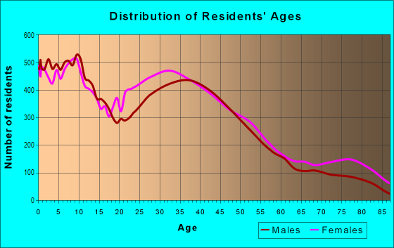 Age and Sex of Residents in Northwest Quadrant in Rochester, NY
