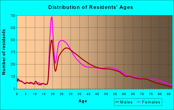 Age and Sex of Residents in NoHo in New York, NY