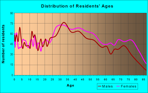 Age and Sex of Residents in Morris Park in Bronx, NY
