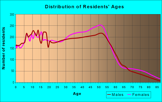 Age and Sex of Residents in Arden Heights in Staten Island, NY