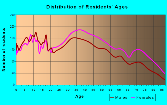 Age and Sex of Residents in Throgs Neck in Bronx, NY