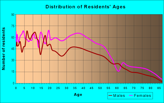 Age and Sex of Residents in Fishbay in Bronx, NY