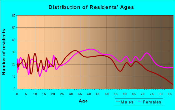 Age and Sex of Residents in Country Club in Bronx, NY