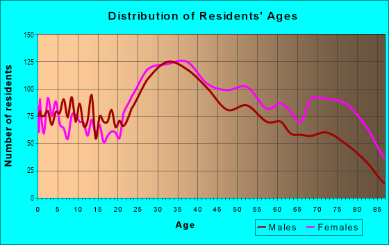 Age and Sex of Residents in Pelham Bay in Bronx, NY