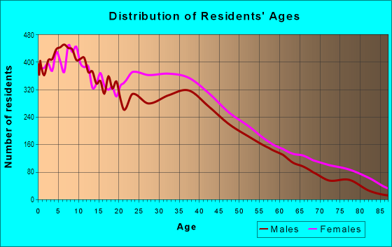 Age and Sex of Residents in East Concourse in Bronx, NY