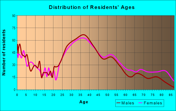 Age and Sex of Residents in Huntington Village in Huntington, NY