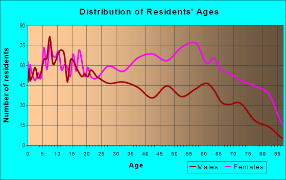 Age and Sex of Residents in Concourse Village in Bronx, NY