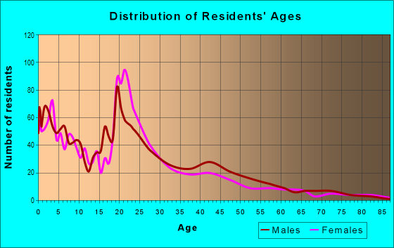 Age and Sex of Residents in Quadrangle in Cleveland, OH