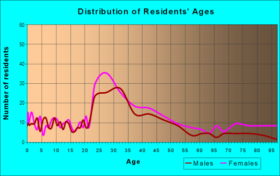 Age and Sex of Residents in Fairhill Village in Cleveland, OH